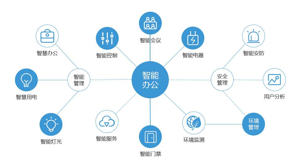 深圳厂房装修,办公智能化,办公室智能化,智能化办公室装修设计